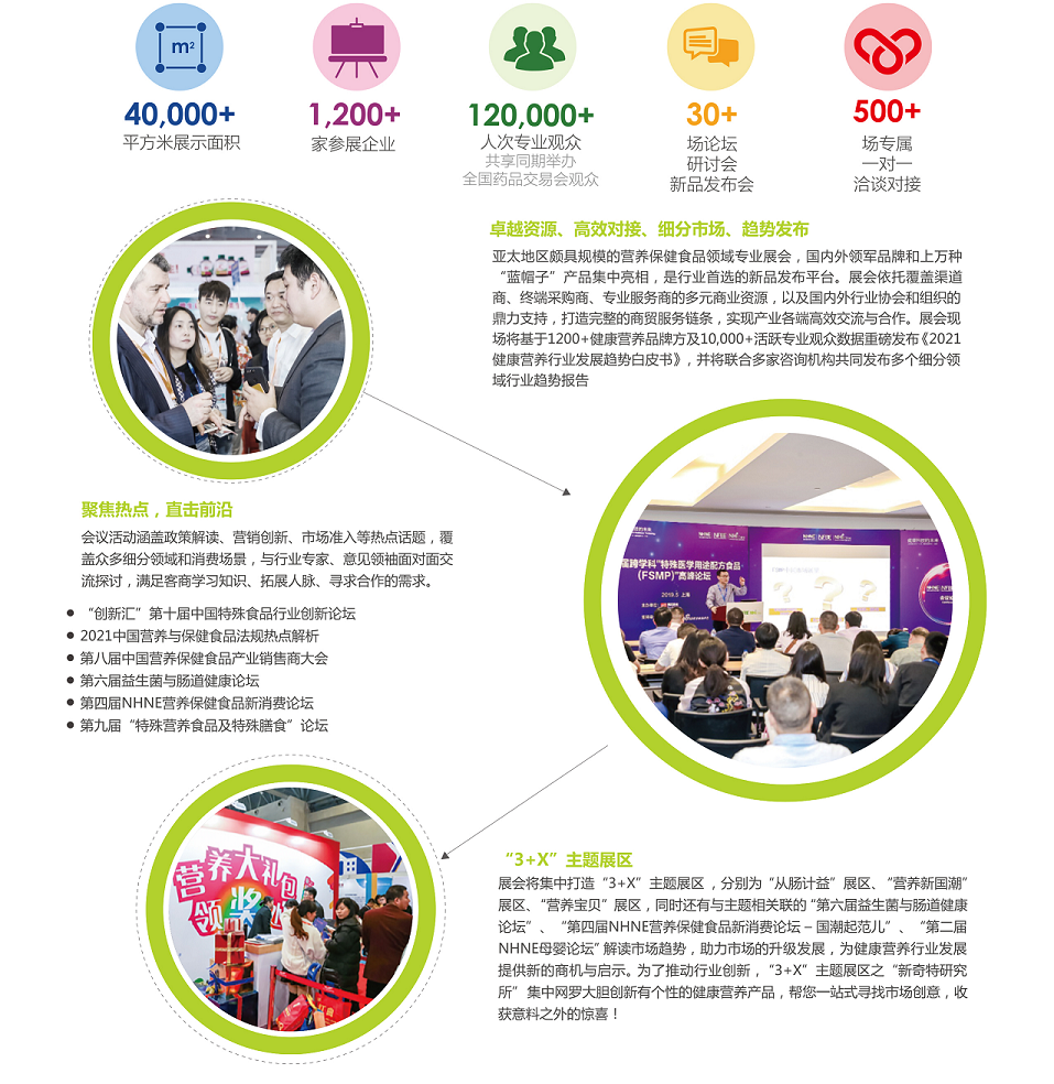 NHI中国健康营养原辅料包装设备展会时间地点参展联系电话(www.828i.com)
